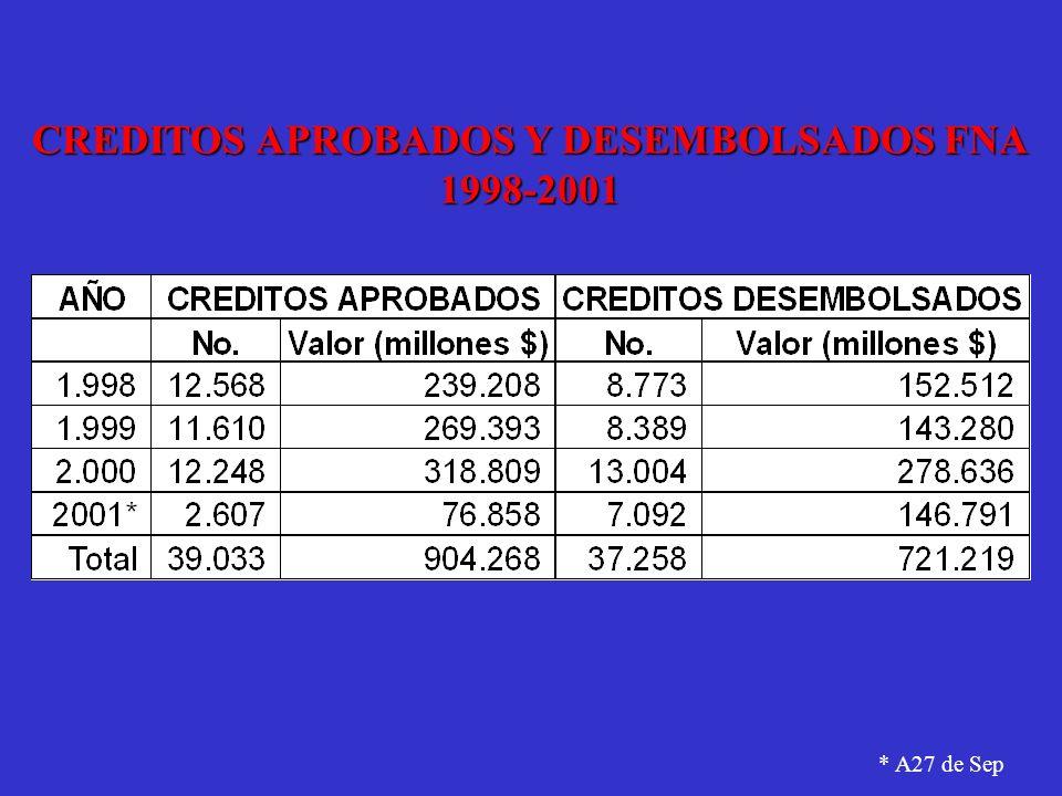 CREDITOS APROBADOS Y DESEMBOLSADOS FNA 1998-2001 * A27 de Sep