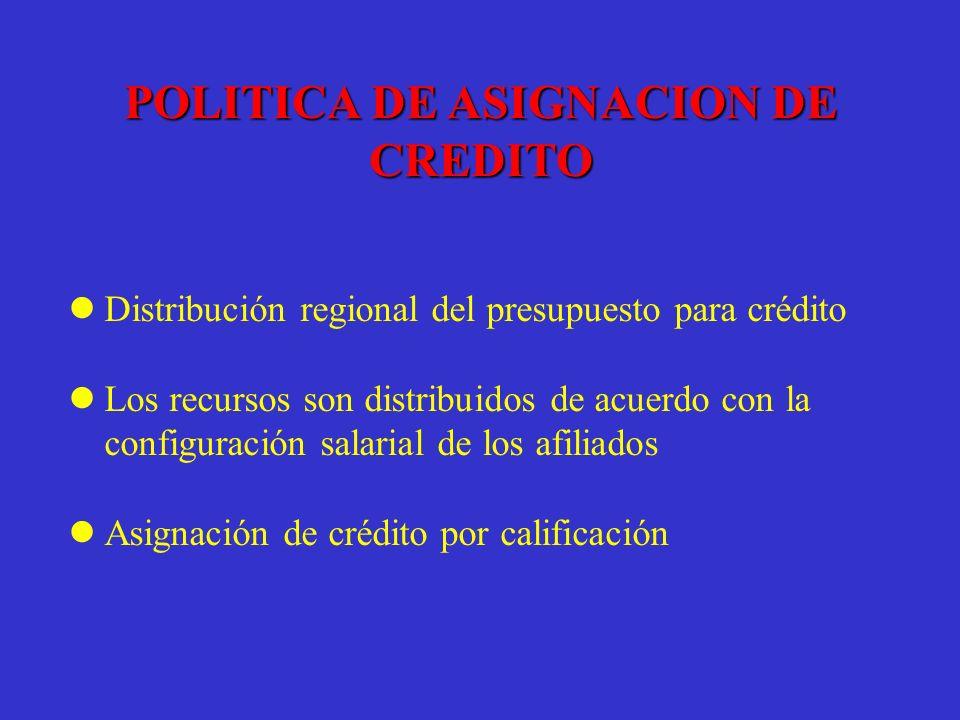 Distribución regional del presupuesto para crédito Los recursos son distribuidos de acuerdo con la configuración salarial de los afiliados Asignación