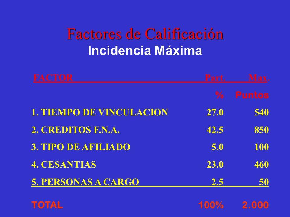 FACTORPart.Max. %Puntos 1. TIEMPO DE VINCULACION27.0540 2. CREDITOS F.N.A.42.5850 3. TIPO DE AFILIADO5.0100 4. CESANTIAS23.0460 5. PERSONAS A CARGO 2.