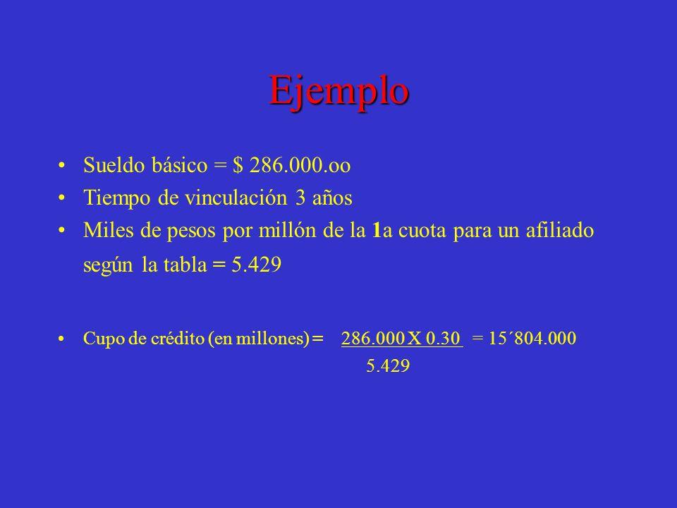 Ejemplo Sueldo básico = $ 286.000.oo Tiempo de vinculación 3 años Miles de pesos por millón de la 1a cuota para un afiliado según la tabla = 5.429 Cup