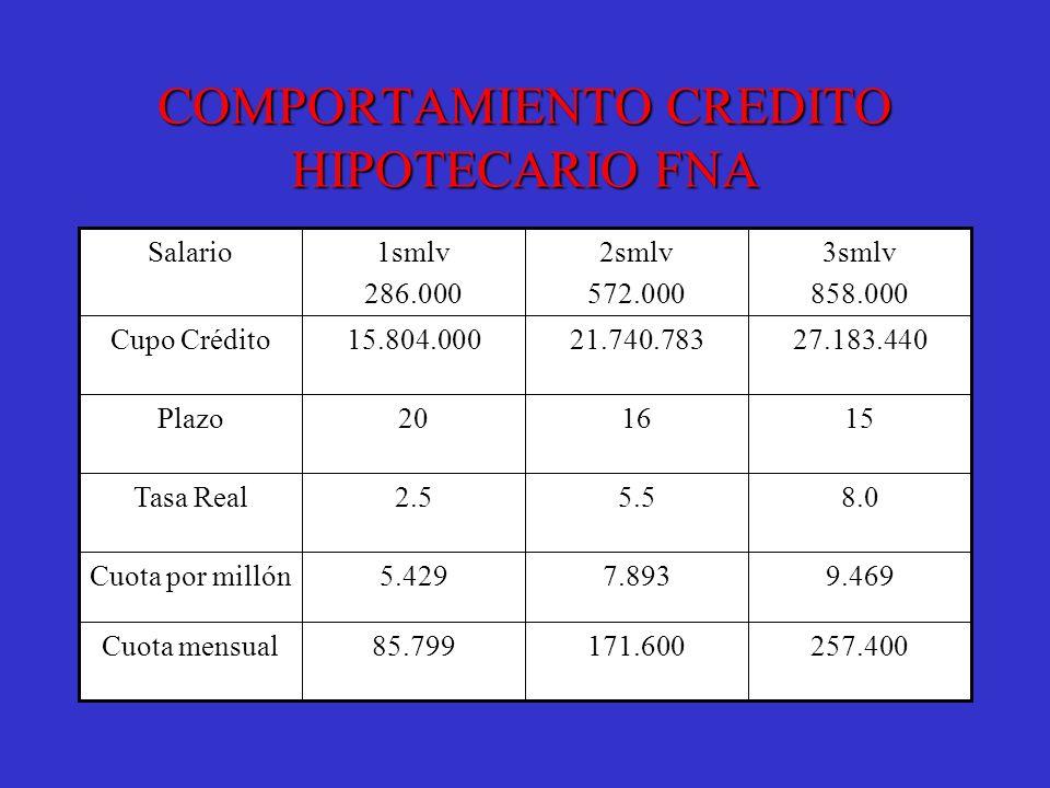 COMPORTAMIENTO CREDITO HIPOTECARIO FNA 257.400171.60085.799Cuota mensual 9.4697.8935.429Cuota por millón 8.05.52.5Tasa Real 151620Plazo 27.183.44021.7