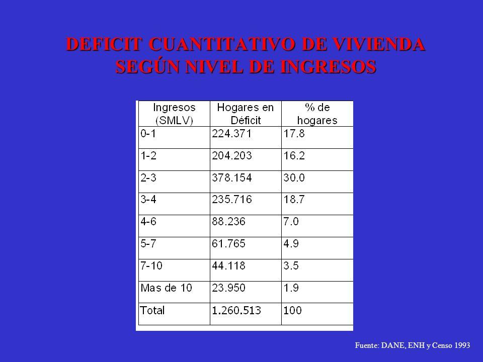DEFICIT CUANTITATIVO DE VIVIENDA SEGÚN NIVEL DE INGRESOS Fuente: DANE, ENH y Censo 1993