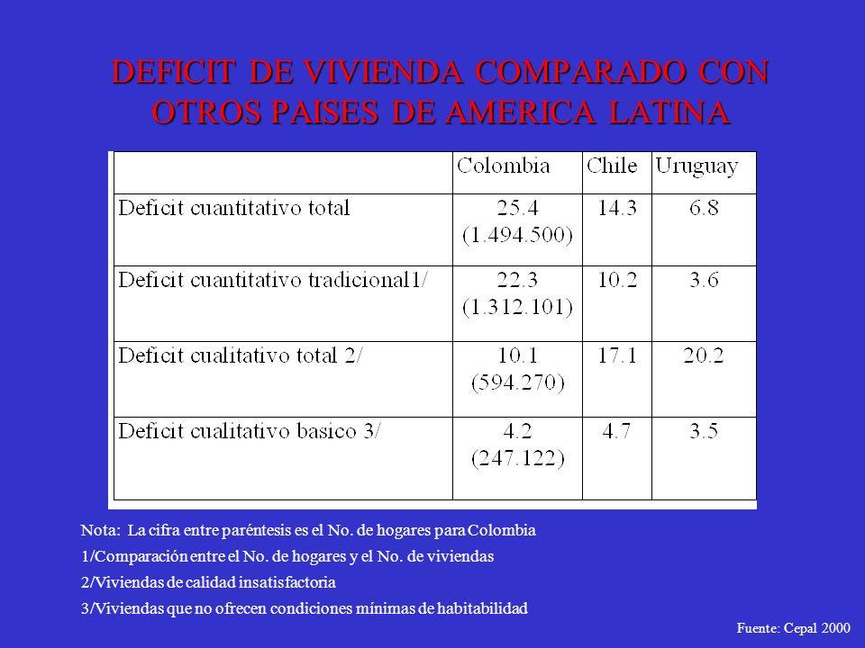 DEFICIT DE VIVIENDA COMPARADO CON OTROS PAISES DE AMERICA LATINA Nota: La cifra entre paréntesis es el No. de hogares para Colombia 1/Comparación entr