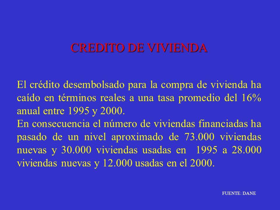 CREDITO DE VIVIENDA El crédito desembolsado para la compra de vivienda ha caído en términos reales a una tasa promedio del 16% anual entre 1995 y 2000