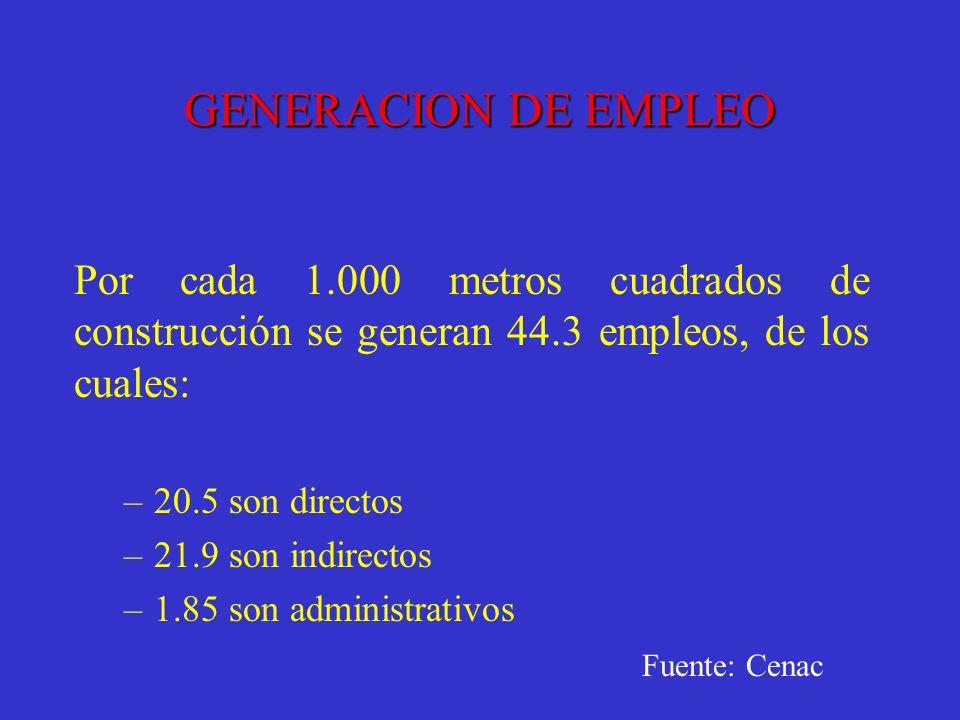 GENERACION DE EMPLEO Por cada 1.000 metros cuadrados de construcción se generan 44.3 empleos, de los cuales: –20.5 son directos –21.9 son indirectos –