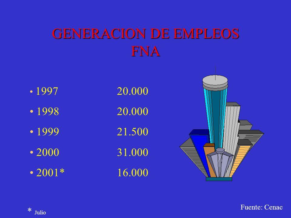 GENERACION DE EMPLEOS FNA 199720.000 199820.000 199921.500 200031.000 2001*16.000 * Julio Fuente: Cenac