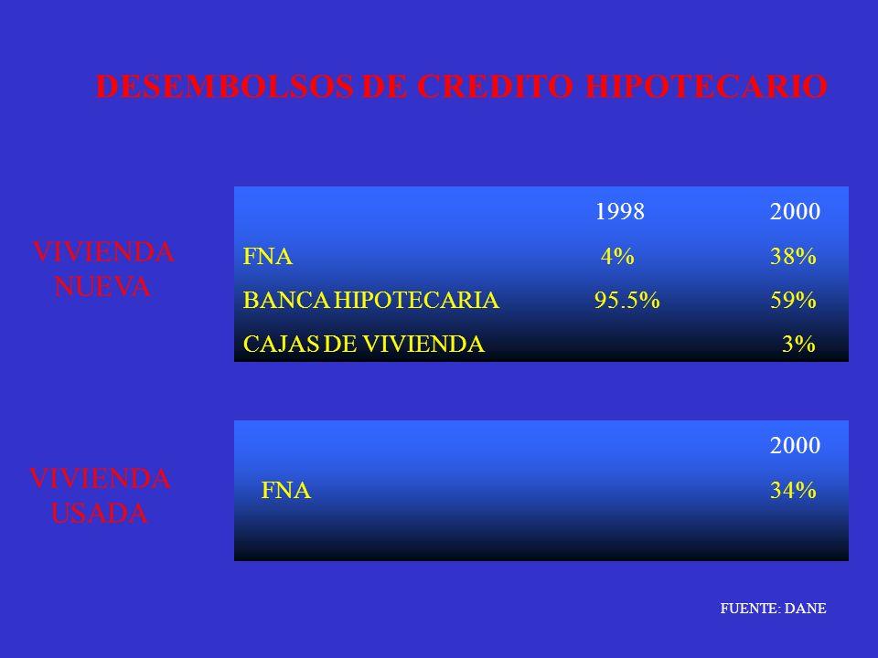 DESEMBOLSOS DE CREDITO HIPOTECARIO VIVIENDA NUEVA VIVIENDA USADA 19982000 FNA 4%38% BANCA HIPOTECARIA95.5%59% CAJAS DE VIVIENDA 3% 2000 FNA34% FUENTE: