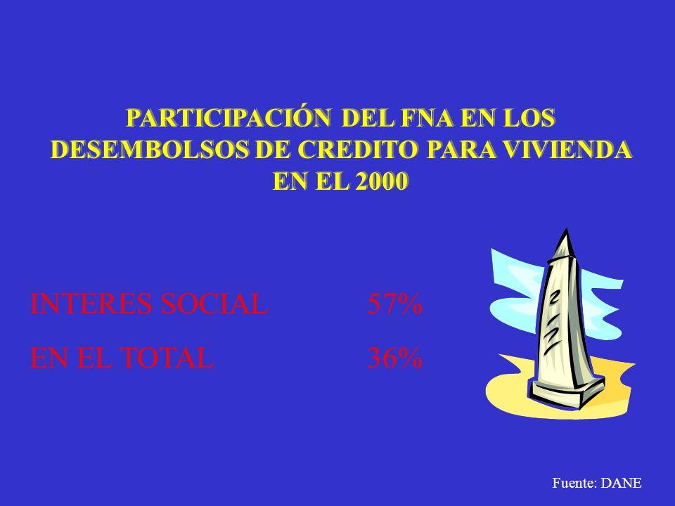 PARTICIPACIÓN DEL FNA EN LOS DESEMBOLSOS DE CREDITO PARA VIVIENDA EN EL 2000 INTERES SOCIAL57% EN EL TOTAL36% Fuente: DANE