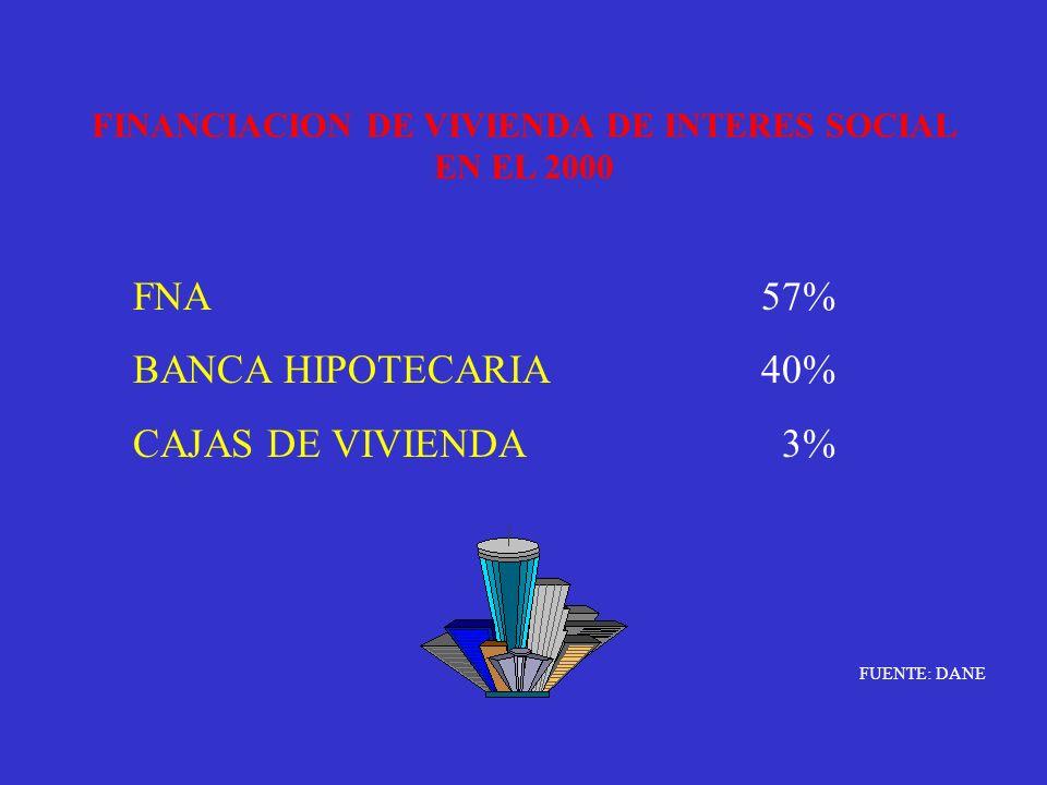 FINANCIACION DE VIVIENDA DE INTERES SOCIAL EN EL 2000 FNA57% BANCA HIPOTECARIA40% CAJAS DE VIVIENDA 3% FUENTE: DANE