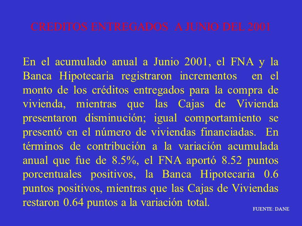 CREDITOS ENTREGADOS A JUNIO DEL 2001 En el acumulado anual a Junio 2001, el FNA y la Banca Hipotecaria registraron incrementos en el monto de los créd
