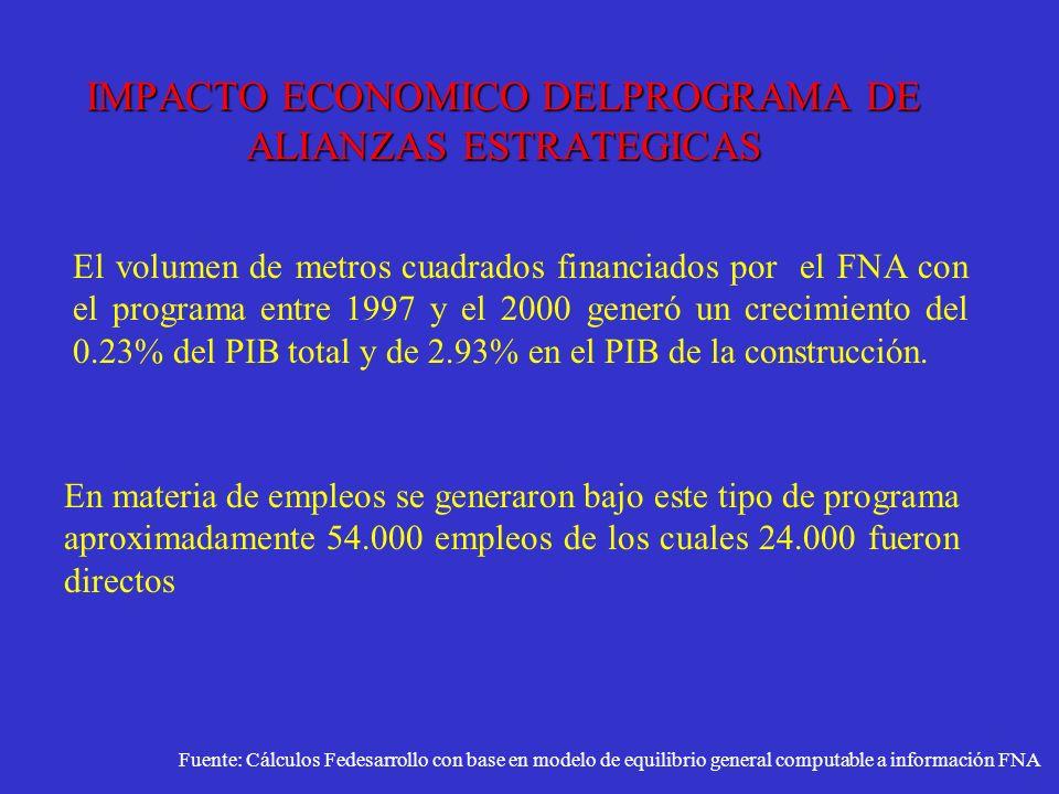 IMPACTO ECONOMICO DELPROGRAMA DE ALIANZAS ESTRATEGICAS El volumen de metros cuadrados financiados por el FNA con el programa entre 1997 y el 2000 gene