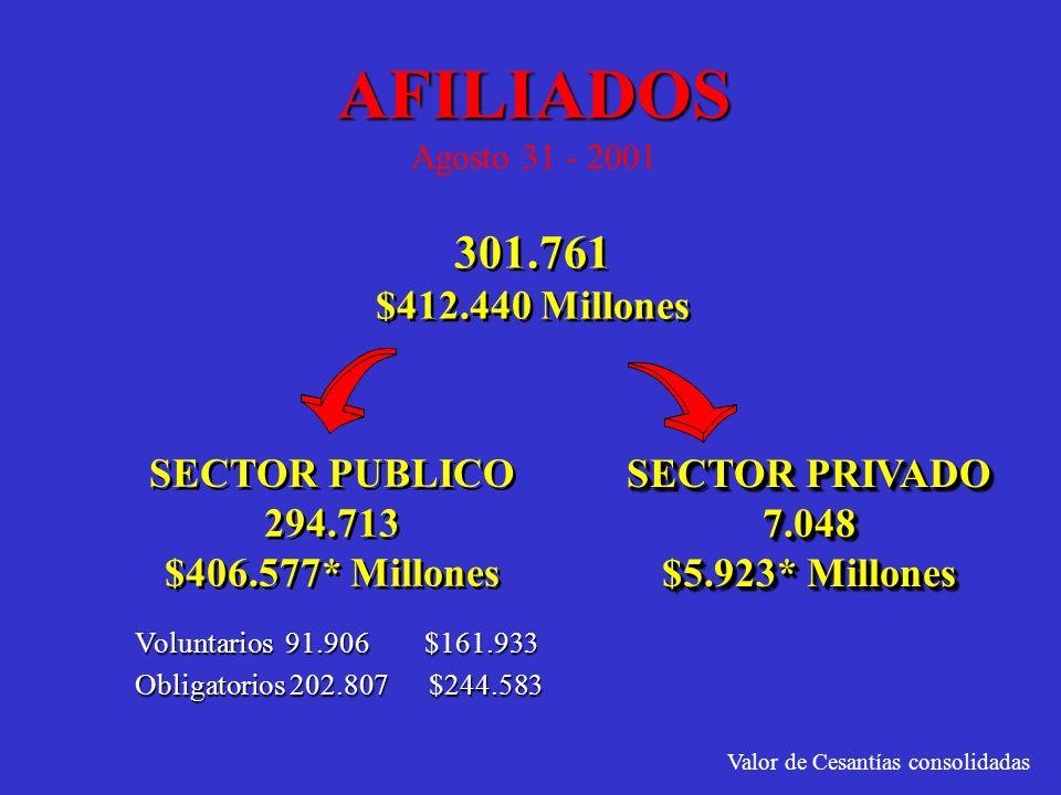 AFILIADOS AFILIADOS Agosto 31 - 2001 301.761 $412.440 Millones 301.761 $412.440 Millones SECTOR PUBLICO 294.713 $406.577* Millones SECTOR PUBLICO 294.