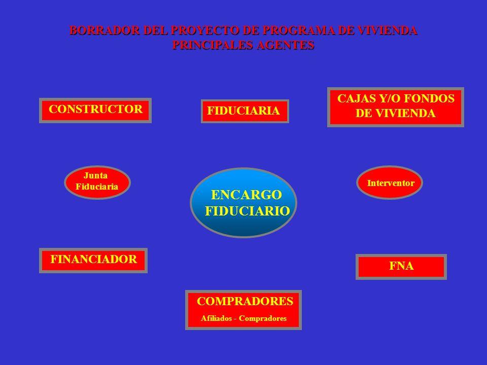 ENCARGO FIDUCIARIO CONSTRUCTOR FINANCIADOR COMPRADORES Afiliados - Compradores CAJAS Y/O FONDOS DE VIVIENDA BORRADOR DEL PROYECTO DE PROGRAMA DE VIVIE