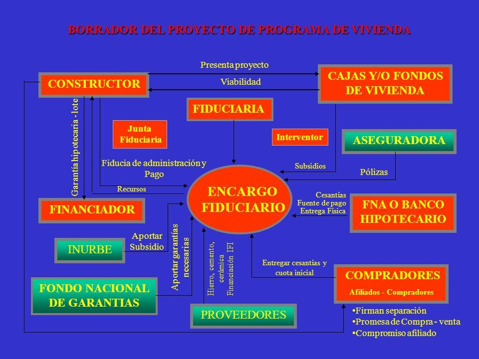 ENCARGO FIDUCIARIO CONSTRUCTOR FINANCIADOR PROVEEDORES COMPRADORES Afiliados - Compradores FNA O BANCO HIPOTECARIO ASEGURADORA CAJAS Y/O FONDOS DE VIV