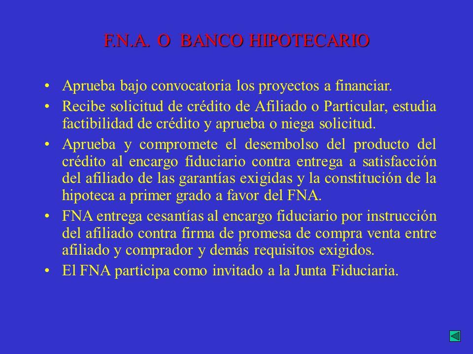 F.N.A. O BANCO HIPOTECARIO Aprueba bajo convocatoria los proyectos a financiar. Recibe solicitud de crédito de Afiliado o Particular, estudia factibil