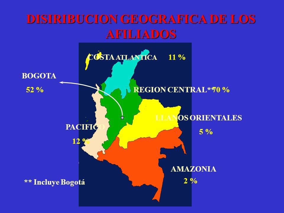 COSTA ATLANTICA LLANOS ORIENTALES PACIFICO REGION CENTRAL** AMAZONIA BOGOTA 52 % 12 % 11 % 70 % 5 % 2 % ** Incluye Bogotá DISIRIBUCION GEOGRAFICA DE L