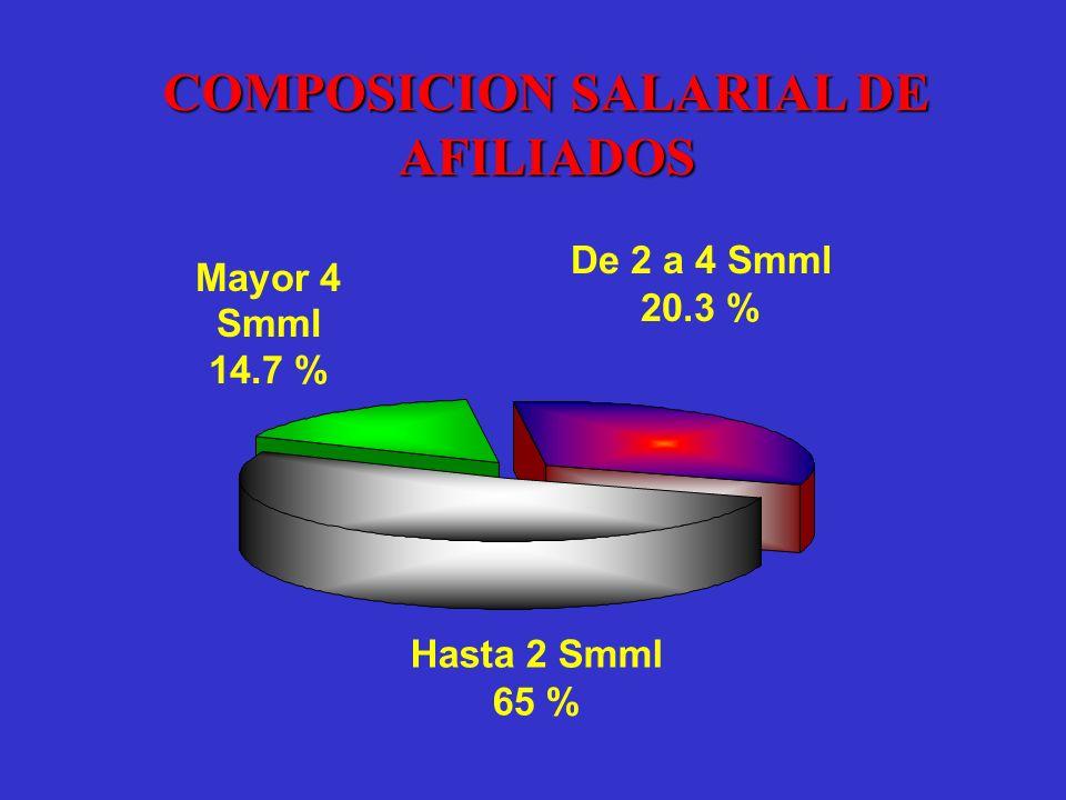 COMPOSICION SALARIAL DE AFILIADOS Hasta 2 Smml 65 % Mayor 4 Smml 14.7 % De 2 a 4 Smml 20.3 %