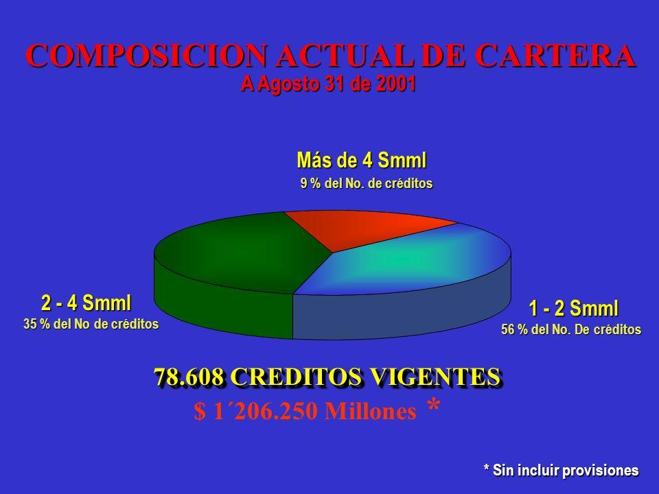78.608 CREDITOS VIGENTES 9 % del No. de créditos 56 % del No. De créditos 35 % del No de créditos 1 - 2 Smml 2 - 4 Smml Más de 4 Smml COMPOSICION ACTU
