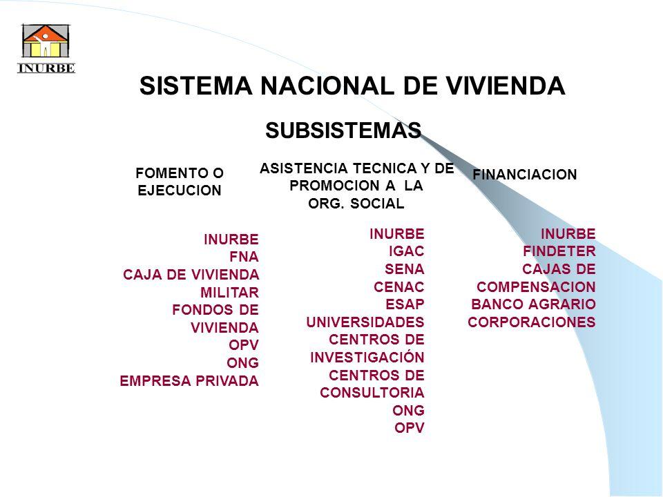 14 SISTEMA NACIONAL DE VIVIENDA SUBSISTEMAS ASISTENCIA TECNICA Y DE PROMOCION A LA ORG. SOCIAL FINANCIACION FOMENTO O EJECUCION INURBE FNA CAJA DE VIV