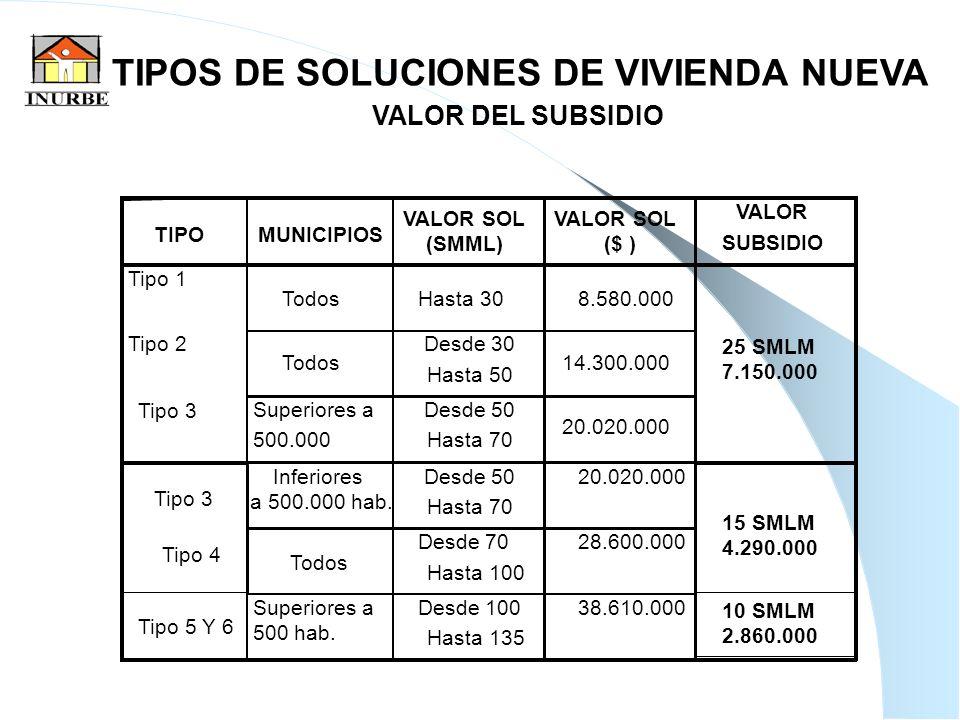 25 TIPOS DE SOLUCIONES DE VIVIENDA NUEVA VALOR DEL SUBSIDIO TIPOMUNICIPIOS VALOR SOL ($ ) VALOR SUBSIDIO Tipo 1 TodosHasta 308.580.000 Tipo 2 Todos De