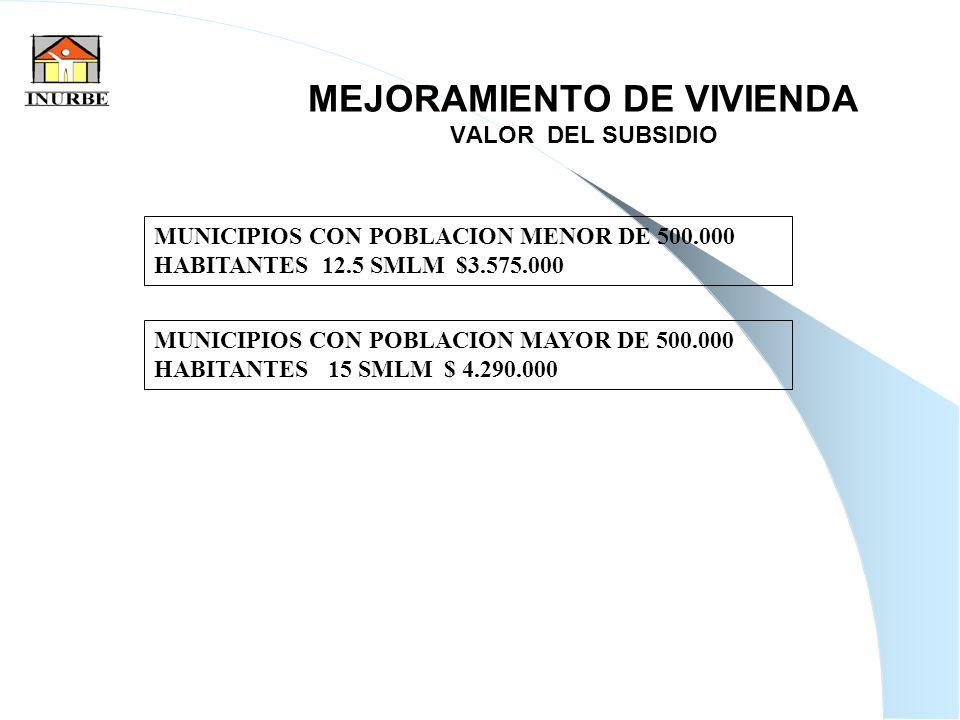 26 MEJORAMIENTO DE VIVIENDA VALOR DEL SUBSIDIO MUNICIPIOS CON POBLACION MENOR DE 500.000 HABITANTES 12.5 SMLM $3.575.000 MUNICIPIOS CON POBLACION MAYO