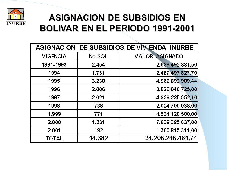 28 ASIGNACION DE SUBSIDIOS EN BOLIVAR EN EL PERIODO 1991-2001