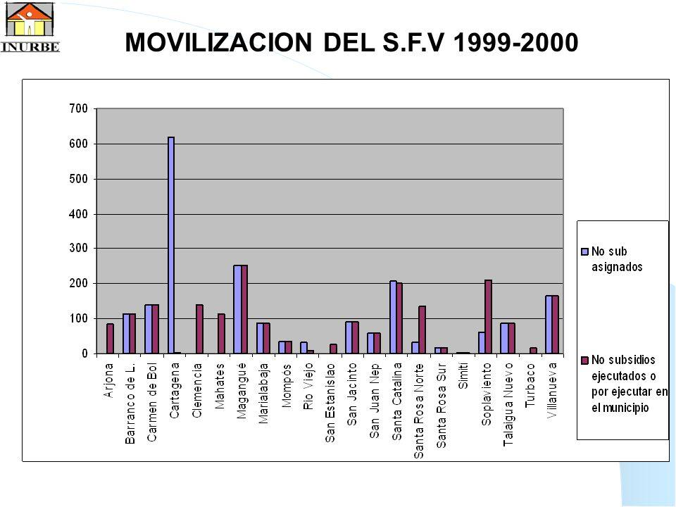 33 MOVILIZACION DEL S.F.V 1999-2000