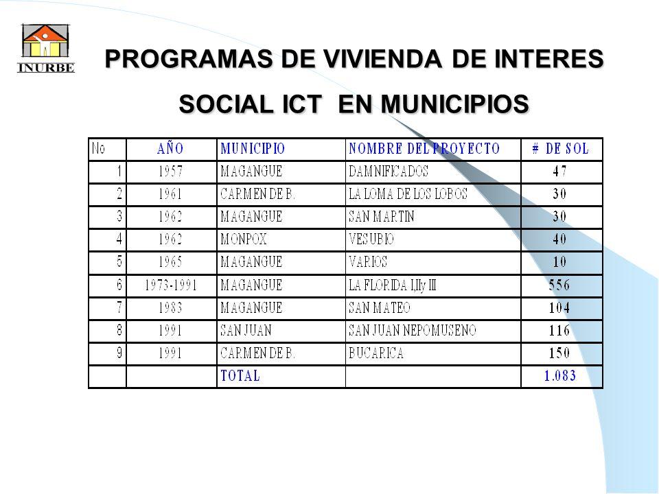 38 La falta de POT en el 89% de los municipios de Bolívar ha incidido también en que no pueda accederse a la totalidad de los recursos destinados por la nación para vivienda como es el caso del rubro Esfuerzo Municipal que constituye el 30% de los recursos apropiados por el gobierno nacional que para esta vigencia ascienden a $46.733.905.352 para todo el país.
