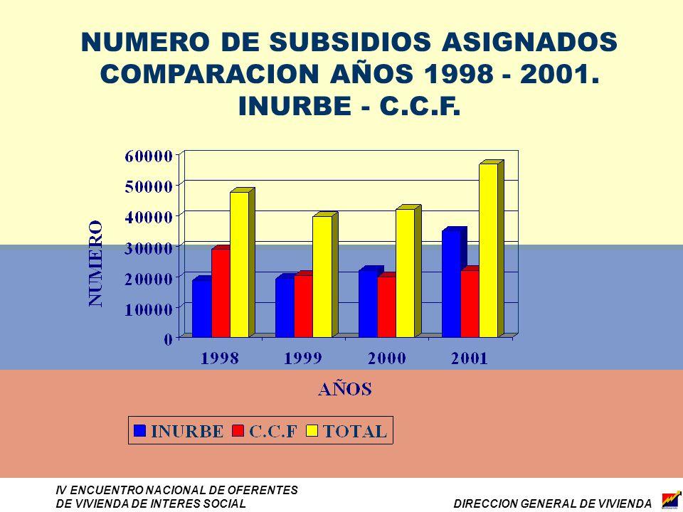 DIRECCION GENERAL DE VIVIENDA IV ENCUENTRO NACIONAL DE OFERENTES DE VIVIENDA DE INTERES SOCIAL NUMERO DE SUBSIDIOS ASIGNADOS COMPARACION AÑOS 1998 - 2001.