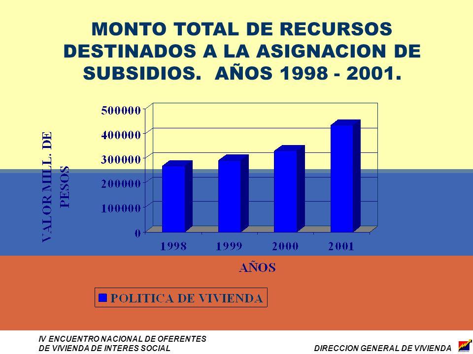 DIRECCION GENERAL DE VIVIENDA IV ENCUENTRO NACIONAL DE OFERENTES DE VIVIENDA DE INTERES SOCIAL MONTO TOTAL DE RECURSOS DESTINADOS A LA ASIGNACION DE SUBSIDIOS.