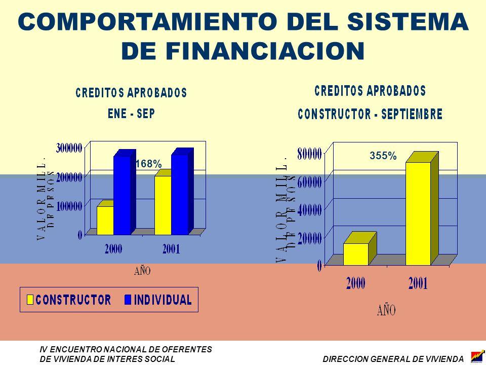 DIRECCION GENERAL DE VIVIENDA IV ENCUENTRO NACIONAL DE OFERENTES DE VIVIENDA DE INTERES SOCIAL COMPORTAMIENTO DEL SISTEMA DE FINANCIACION 168% 355%