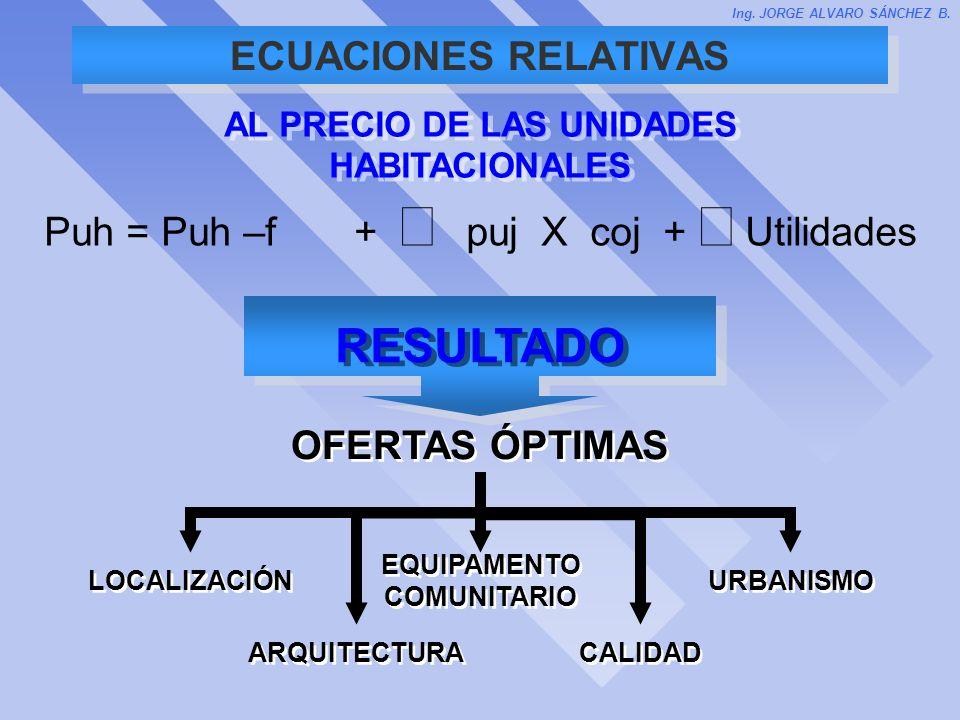 ECUACIONES RELATIVAS AL PRECIO DE LAS UNIDADES HABITACIONALES Ing. JORGE ALVARO SÁNCHEZ B. Puh = Puh –f + puj X coj + Utilidades RESULTADO OFERTAS ÓPT