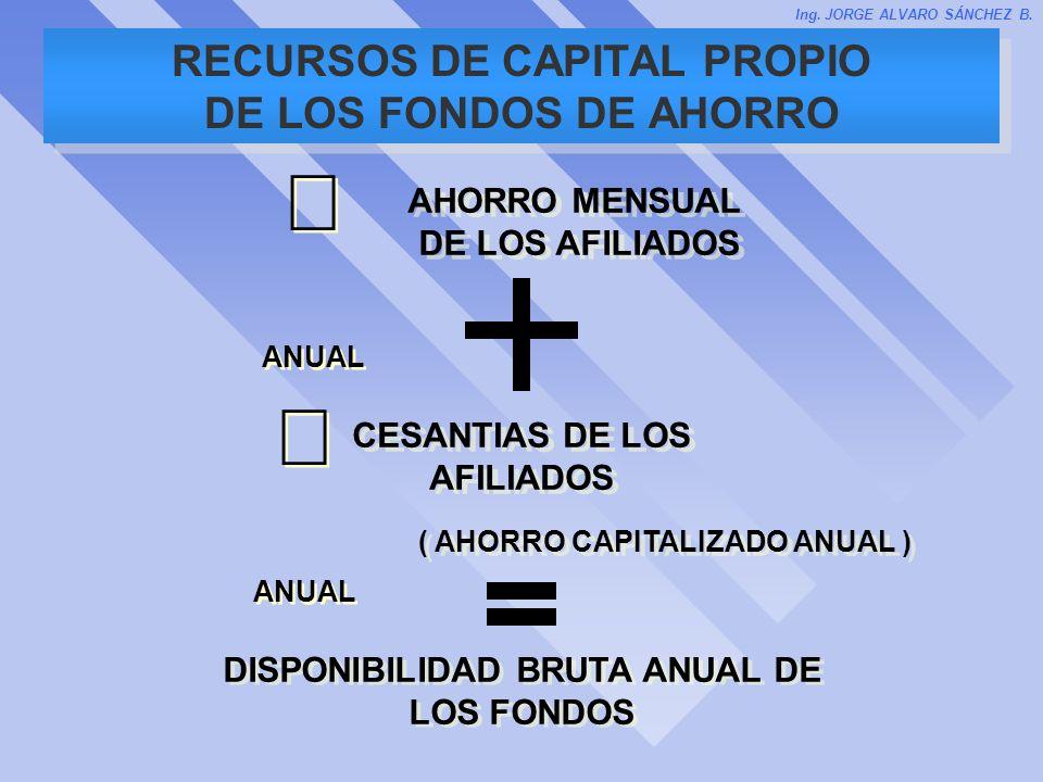 RECURSOS DE CAPITAL PROPIO DE LOS FONDOS DE AHORRO DISPONIBILIDAD BRUTA ANUAL DE LOS FONDOS ( AHORRO CAPITALIZADO ANUAL ) CESANTIAS DE LOS AFILIADOS A
