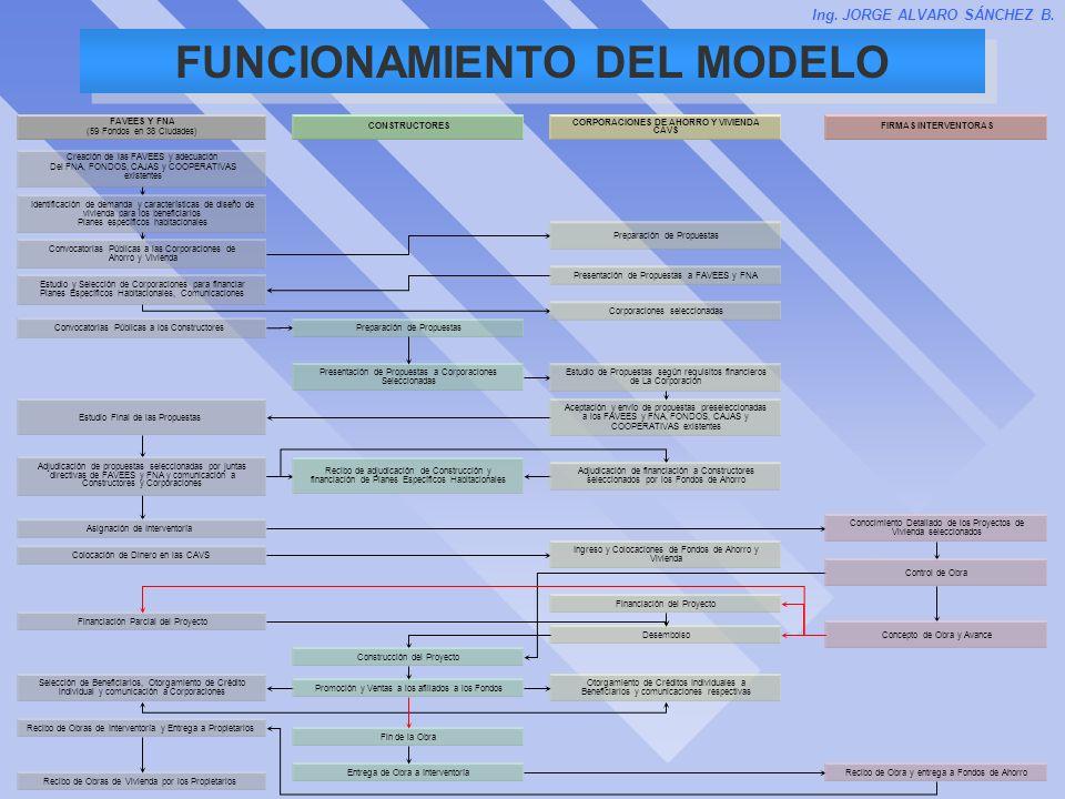 CORPORACIONES DE AHORRO Y VIVIENDA CAVS Preparación de Propuestas Presentación de Propuestas a FAVEES y FNA Aceptación y envío de propuestas preselecc