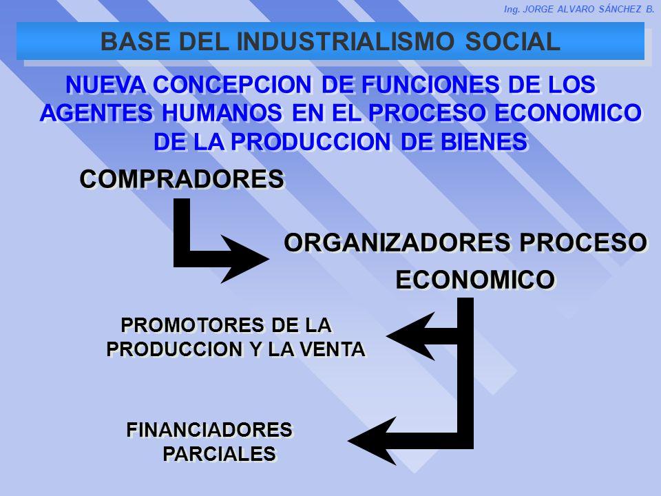PROCESO ECONOMICO DE SATISFACCION DE NECESIDADES HUMANAS PROMOCION PRODUCCION FINANCIACION VENTA COMPRA PROMOTORES PRODUCTORES FINANCIADORES VENDEDORES CONSUMIDORES OFERTA DEMANDA DEFINICIÓN Ing.