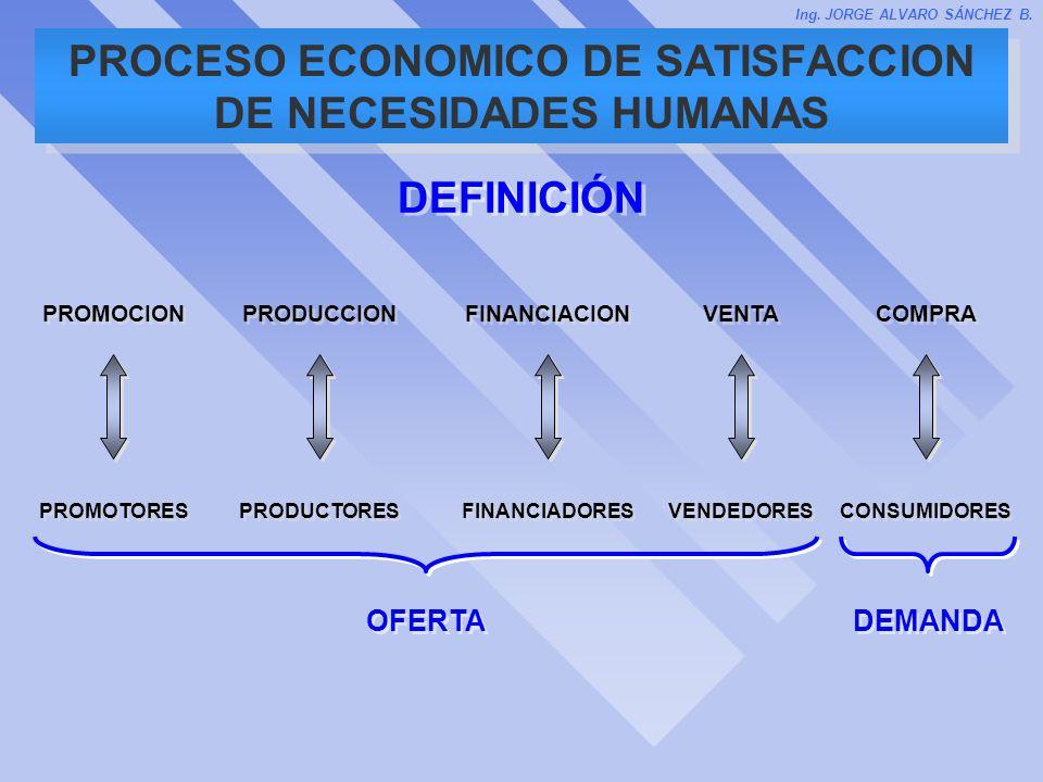 PROCESO ECONOMICO DE SATISFACCION DE NECESIDADES HUMANAS PROMOCION PRODUCCION FINANCIACION VENTA COMPRA PROMOTORES PRODUCTORES FINANCIADORES VENDEDORE