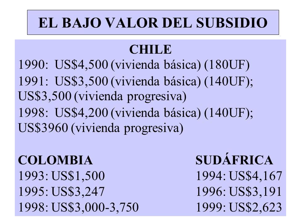 EL BAJO VALOR DEL SUBSIDIO CHILE 1990: US$4,500 (vivienda básica) (180UF) 1991: US$3,500 (vivienda básica) (140UF); US$3,500 (vivienda progresiva) 199
