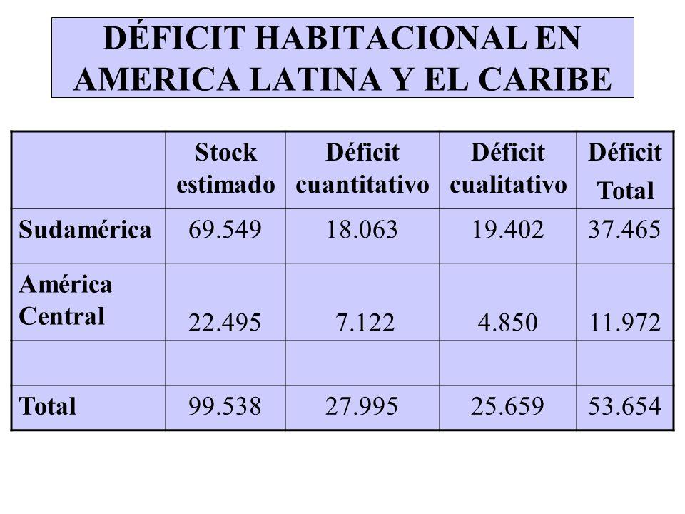 DÉFICIT HABITACIONAL EN AMERICA LATINA Y EL CARIBE Stock estimado Déficit cuantitativo Déficit cualitativo Déficit Total Sudamérica69.54918.06319.4023