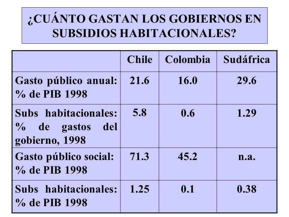 ¿CUÁNTO GASTAN LOS GOBIERNOS EN SUBSIDIOS HABITACIONALES? ChileColombiaSudáfrica Gasto público anual: % de PIB 1998 21.616.029.6 Subs habitacionales: