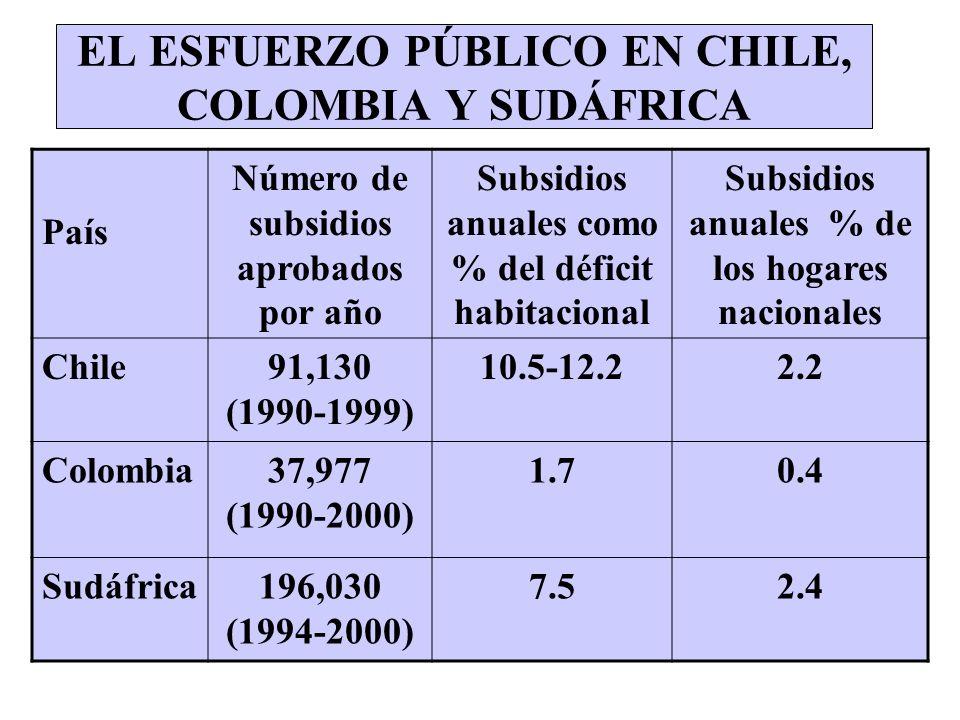 POR FALTA DE RECURSOS LOS GOBIERNOS TIENEN RESTRINGIR SU PROGRAMA EN UNA FORMA U OTRA Reducir el número de subsidios: Chile y Colombia Bajar los estándares de construcción: Colombia y Sudáfrica Reducir el valor del subsidio: Colombia y Sudáfrica Aumentar el papel del crédito: Chile, Colombia y Sudáfrica