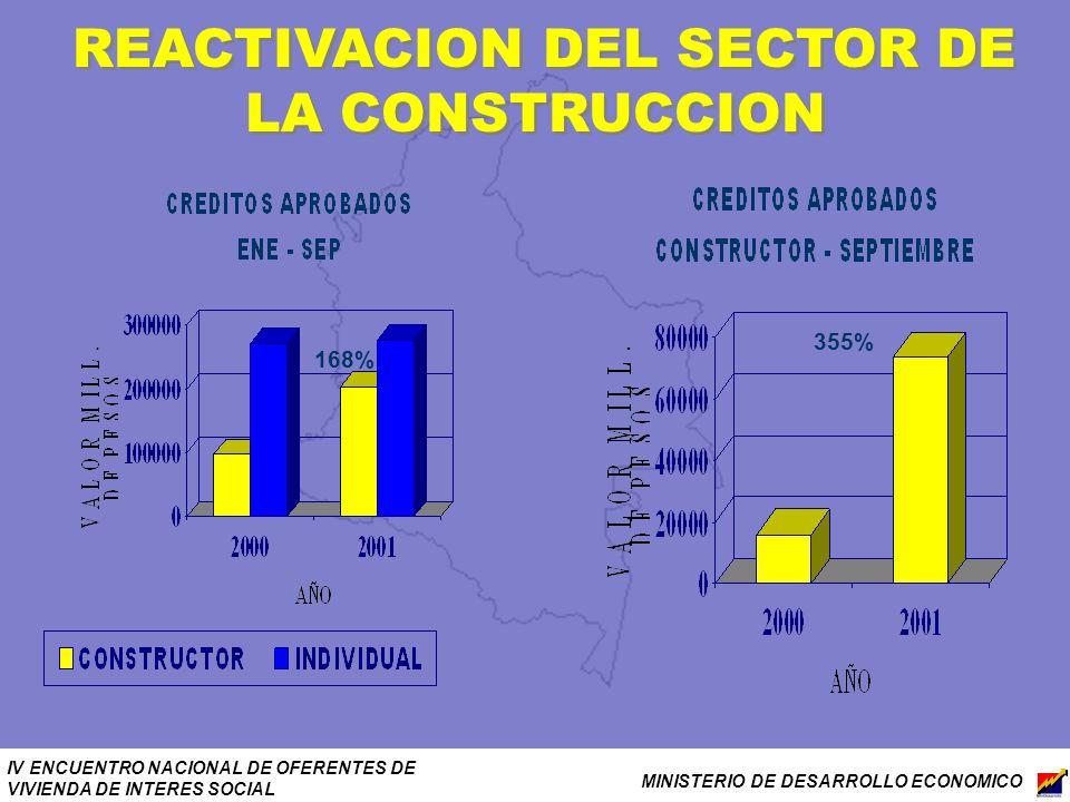 IV ENCUENTRO NACIONAL DE OFERENTES DE VIVIENDA DE INTERES SOCIAL MINISTERIO DE DESARROLLO ECONOMICO REACTIVACION DEL SECTOR DE LA CONSTRUCCION 168% 35