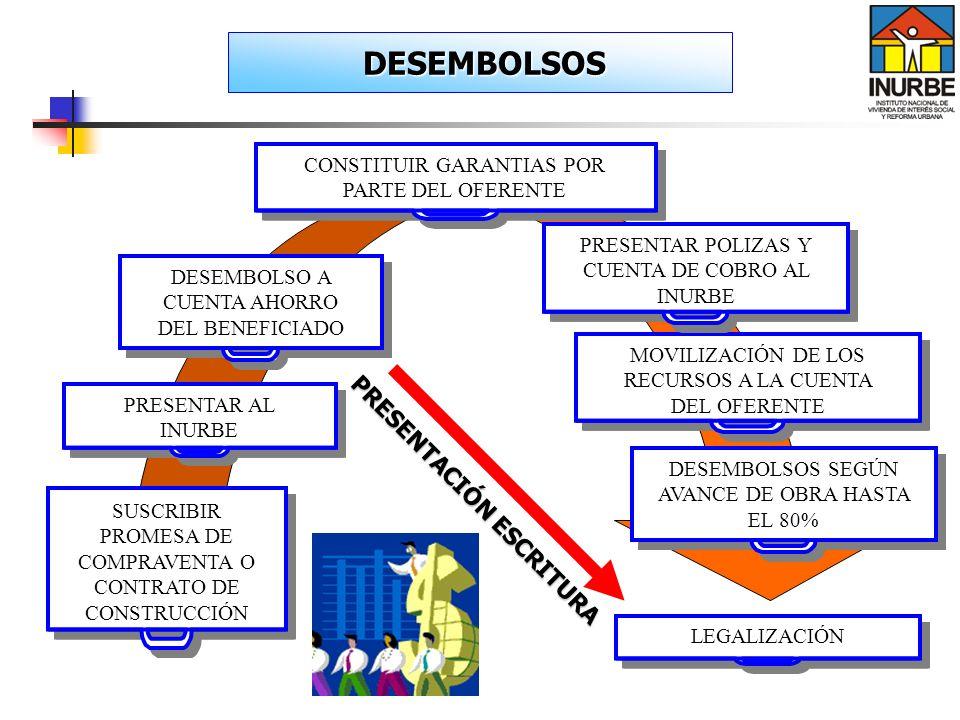 SUSCRIBIR PROMESA DE COMPRAVENTA O CONTRATO DE CONSTRUCCIÓN DESEMBOLSO A CUENTA AHORRO DEL BENEFICIADO CONSTITUIR GARANTIAS POR PARTE DEL OFERENTE PRE