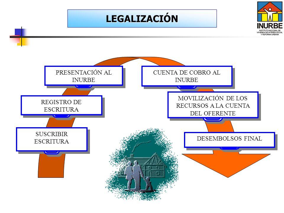 LEGALIZACIÓN SUSCRIBIR ESCRITURA PRESENTACIÓN AL INURBE CUENTA DE COBRO AL INURBE REGISTRO DE ESCRITURA DESEMBOLSOS FINAL MOVILIZACIÓN DE LOS RECURSOS
