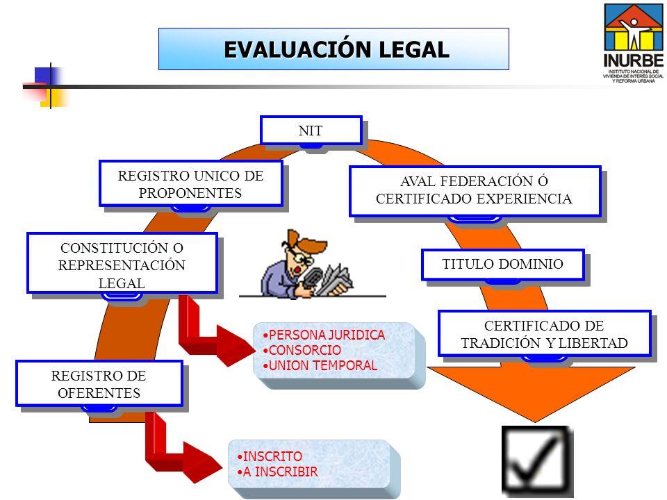 REGISTRO DE OFERENTES REGISTRO UNICO DE PROPONENTES NIT CONSTITUCIÓN O REPRESENTACIÓN LEGAL EVALUACIÓN LEGAL EVALUACIÓN LEGAL AVAL FEDERACIÓN Ó CERTIF