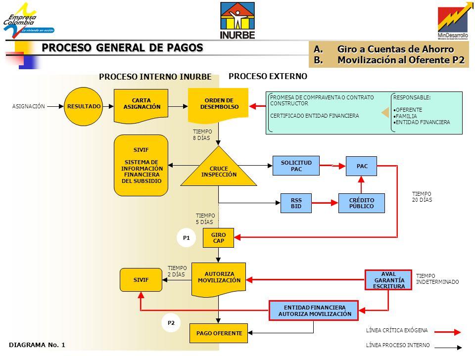 SIVIF SOLICITUD PAC CRÉDITO PÚBLICO LÍNEA PROCESO INTERNO PROCESO EXTERNO ASIGNACIÓN SIVIF SISTEMA DE INFORMACIÓN FINANCIERA DEL SUBSIDIO PAC PAGO OFERENTE GARANTIAS PROMESA DE COMPRA VENTA - CONTRATO TIEMPO INDEFINIDO PROCESO INTERNO INURBE PROCESO DE PAGOS OPTIMIZADO GENERAL DIAGRAMA No.