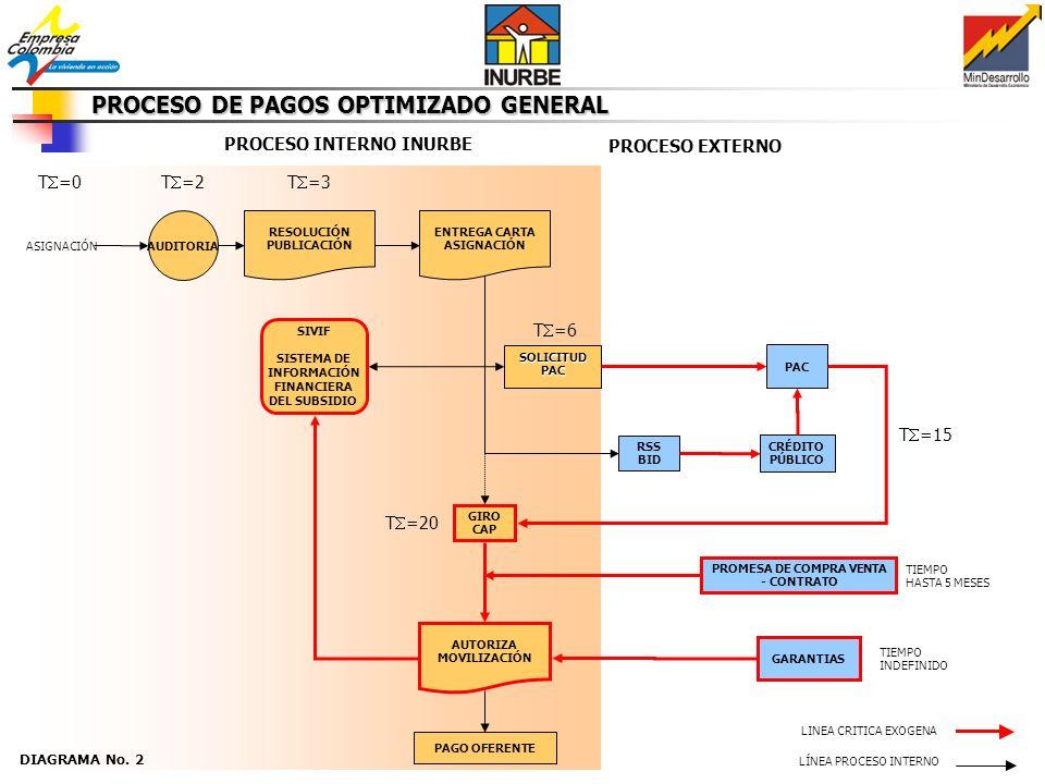 SIVIF SOLICITUD PAC CRÉDITO PÚBLICO LÍNEA PROCESO INTERNO PROCESO EXTERNO ASIGNACIÓN SIVIF SISTEMA DE INFORMACIÓN FINANCIERA DEL SUBSIDIO PAC PAGO OFE