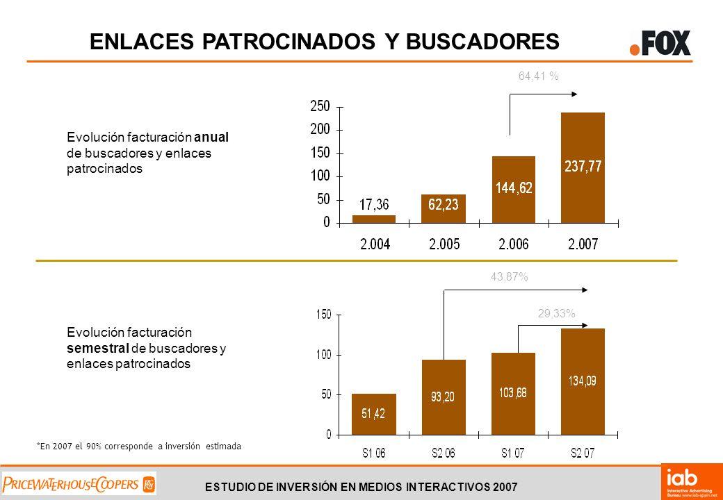 ESTUDIO DE INVERSIÓN EN MEDIOS INTERACTIVOS 2007 Evolución facturación anual de buscadores y enlaces patrocinados Evolución facturación semestral de buscadores y enlaces patrocinados 43,87% 29,33% 64,41 % ENLACES PATROCINADOS Y BUSCADORES *En 2007 el 90% corresponde a inversión estimada