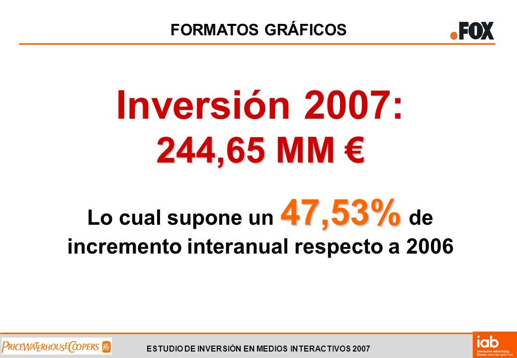 ESTUDIO DE INVERSIÓN EN MEDIOS INTERACTIVOS 2007 FORMATOS GRÁFICOS 244,65 MM Inversión 2007: 244,65 MM 47,53% Lo cual supone un 47,53% de incremento interanual respecto a 2006