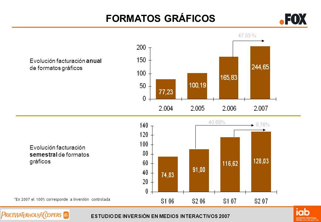 ESTUDIO DE INVERSIÓN EN MEDIOS INTERACTIVOS 2007 Evolución facturación anual de formatos gráficos Evolución facturación semestral de formatos gráficos 47,53 % 40.69% 9,78% FORMATOS GRÁFICOS *En 2007 el 100% corresponde a inversión controlada