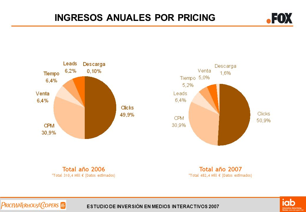 ESTUDIO DE INVERSIÓN EN MEDIOS INTERACTIVOS 2007 INGRESOS ANUALES POR PRICING Total año 2006 *Total 310,4 Mill (Datos estimados) Total año 2007 *Total